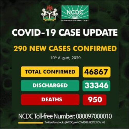 Nigeria records second lowest COVID-19 figure since June